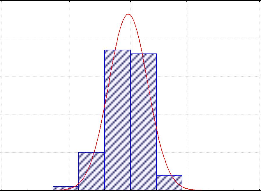 Колокол Распределения